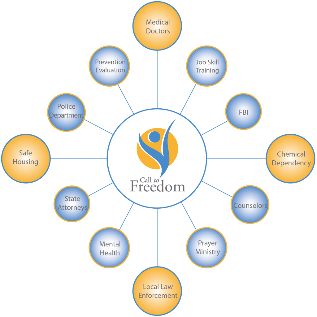 Call to Freedom - Our Solution | Safe housing, Medical Doctors, Chemical Dependency, Local Law Enforcement, Prevention Evaluation, Job Skill Training, Police Department, FBI, State Attorneys, Counselors, Mental Health, Prayer Ministry.
